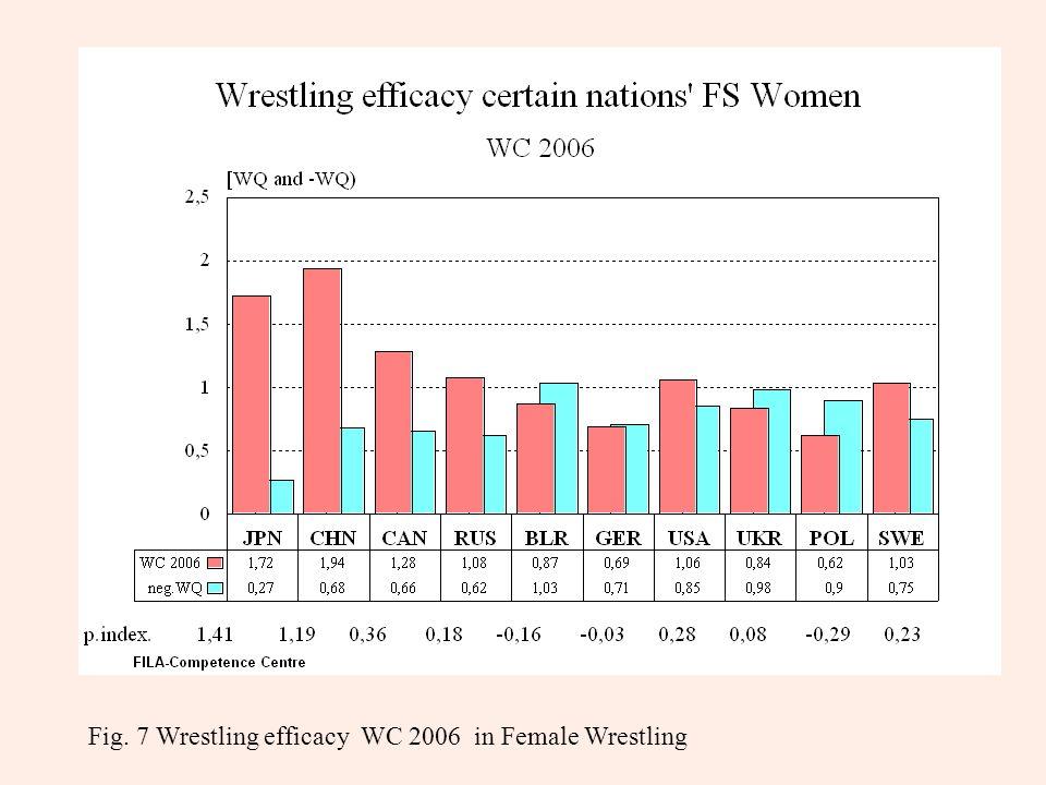 Fig. 7 Wrestling efficacy WC 2006 in Female Wrestling