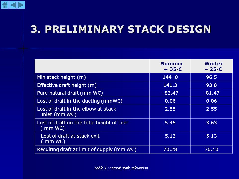3. PRELIMINARY STACK DESIGN Summer + 35°C Winter – 25°C Min stack height (m)144.096.5 Effective draft height (m)141.393.8 Pure natural draft (mm WC)-8