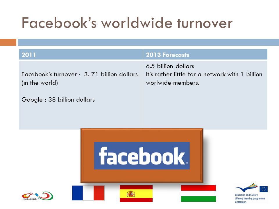 Facebook's worldwide turnover 20112013 Forecasts Facebook's turnover : 3.