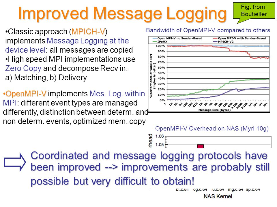Improved Message Logging MPICH-VClassic approach (MPICH-V) implements Message Logging at the device level: all messages are copied High speed MPI implementations use Zero Copy and decompose Recv in: a) Matching, b) Delivery Fig.
