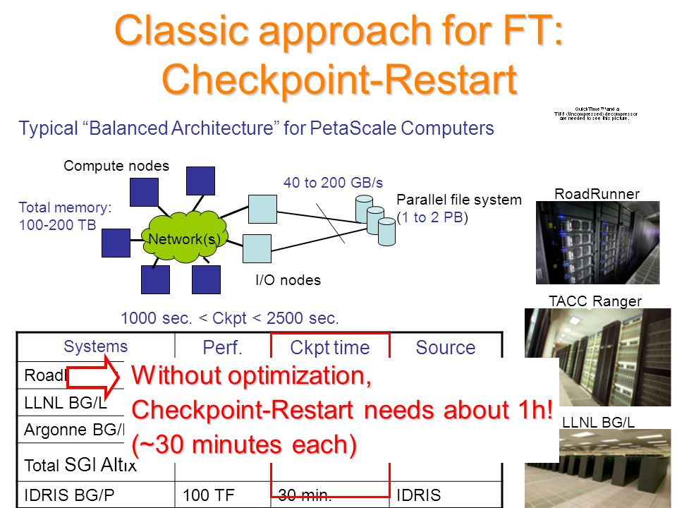 Classic approach for FT: Checkpoint-Restart Compute nodes Network(s) I/O nodes Parallel file system (1 to 2 PB) 40 to 200 GB/s Total memory: 100-200 TB 1000 sec.