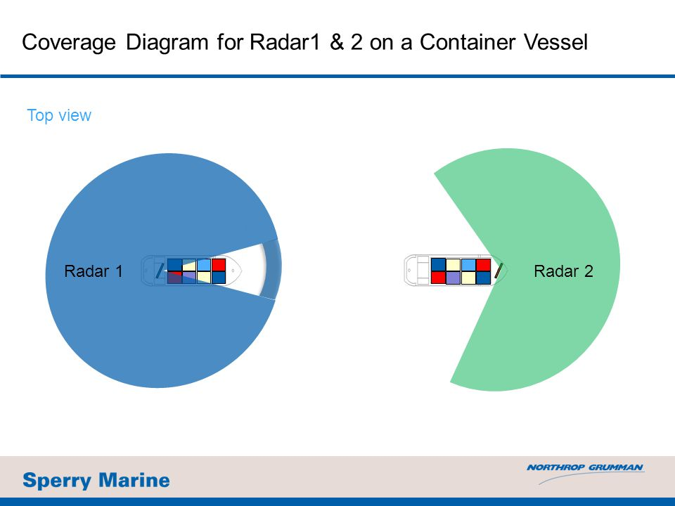 Coverage Diagram for Radar1 & 2 on a Container Vessel Top view Radar 2 Radar 1