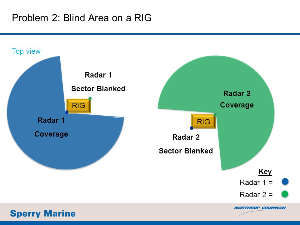 Problem 2: Blind Area on a RIG Radar 1 Coverage Radar 1 Sector Blanked RIG Radar 1 = Radar 2 = Key Radar 2 Coverage Radar 2 Sector Blanked RIG Top vie