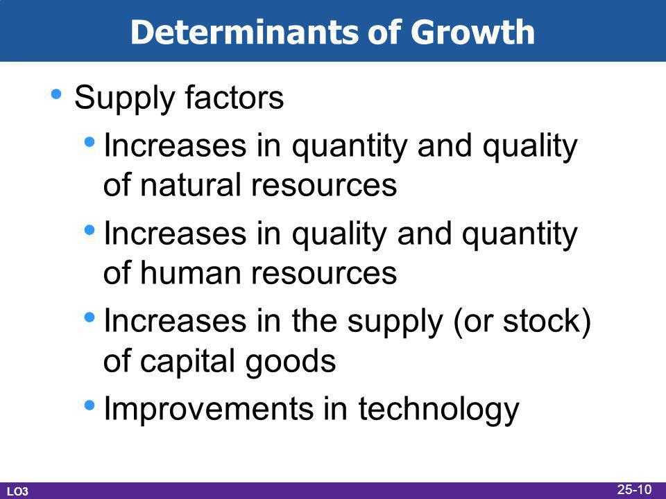 Determinants of Growth Supply factors Increases in quantity and quality of natural resources Increases in quality and quantity of human resources Increases in the supply (or stock) of capital goods Improvements in technology LO3 25-10