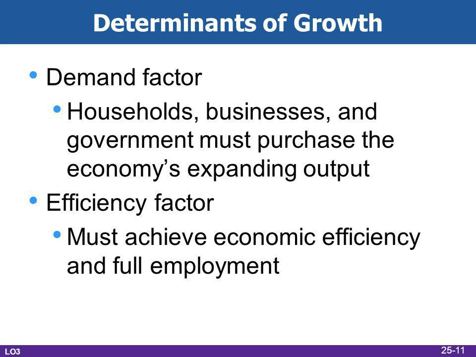 Determinants of Growth Demand factor Households, businesses, and government must purchase the economy's expanding output Efficiency factor Must achiev