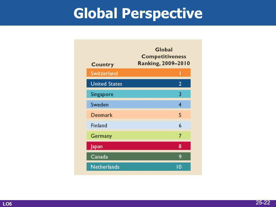 Global Perspective LO5 25-22