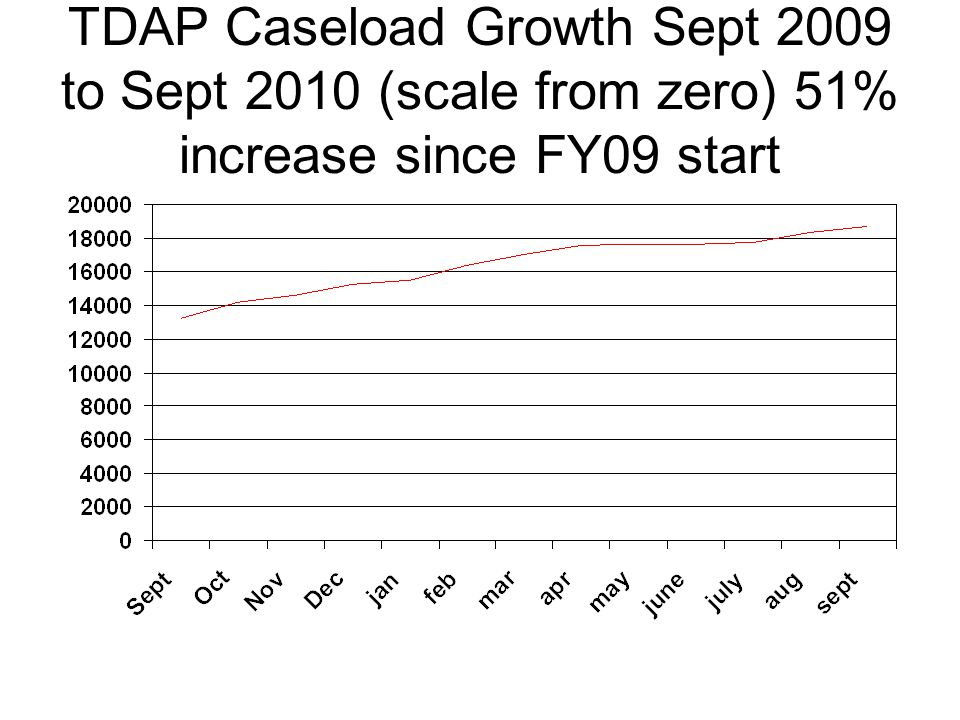 TDAP Caseload Growth Sept 2009 to Sept 2010 (scale from zero) 51% increase since FY09 start