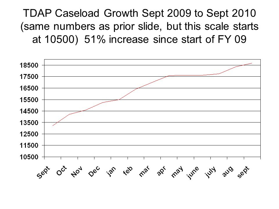 TDAP Caseload Growth Sept 2009 to Sept 2010 (same numbers as prior slide, but this scale starts at 10500) 51% increase since start of FY 09