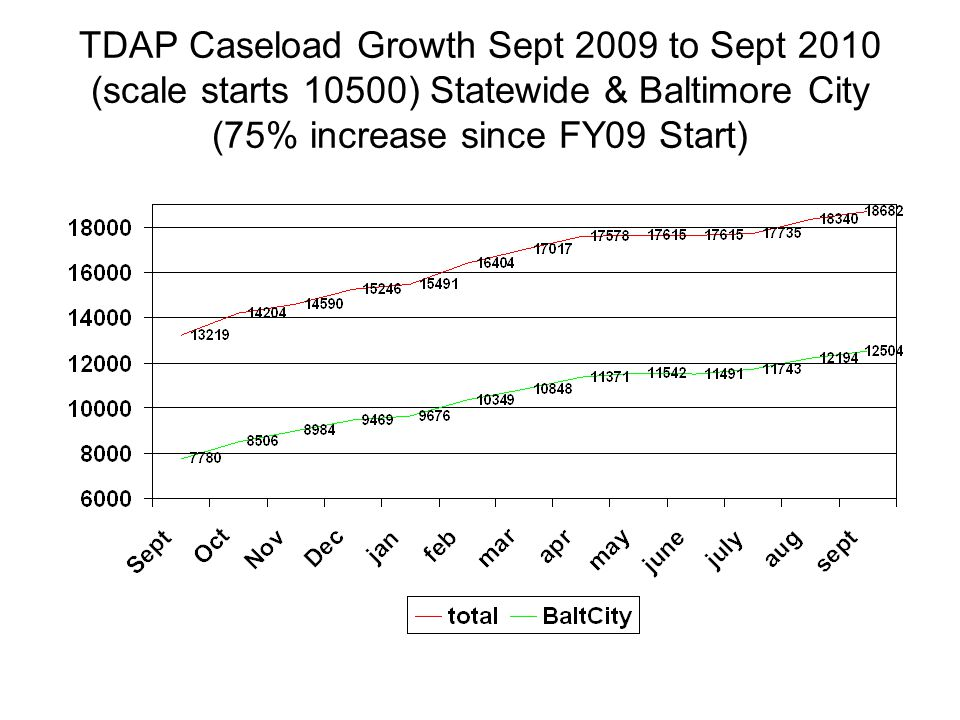 TDAP Caseload Growth Sept 2009 to Sept 2010 (scale starts 10500) Statewide & Baltimore City (75% increase since FY09 Start)