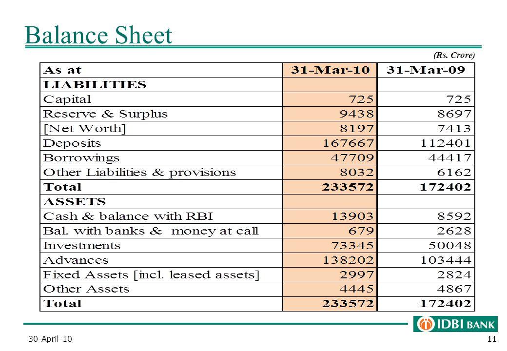 11 Balance Sheet (Rs. Crore) 30-April-10