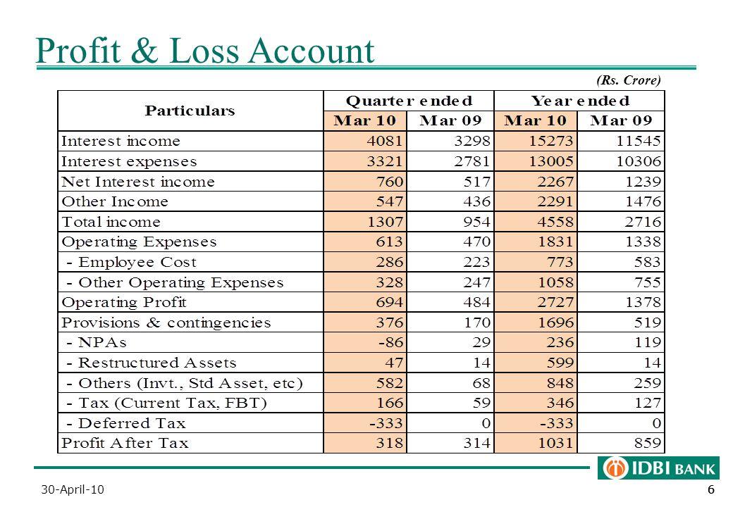 666 Profit & Loss Account (Rs. Crore) 30-April-10