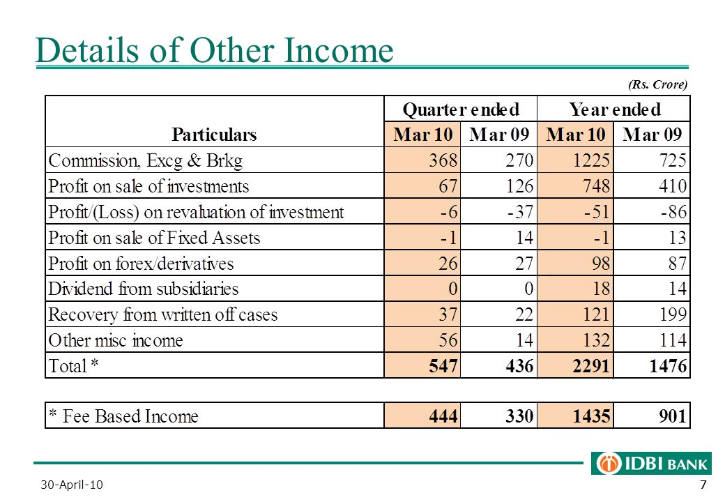 777 Details of Other Income (Rs. Crore) 30-April-10