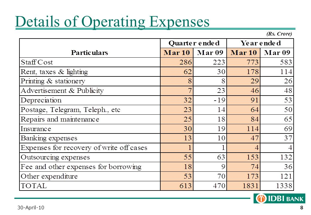 88 8 Details of Operating Expenses (Rs. Crore) 30-April-10