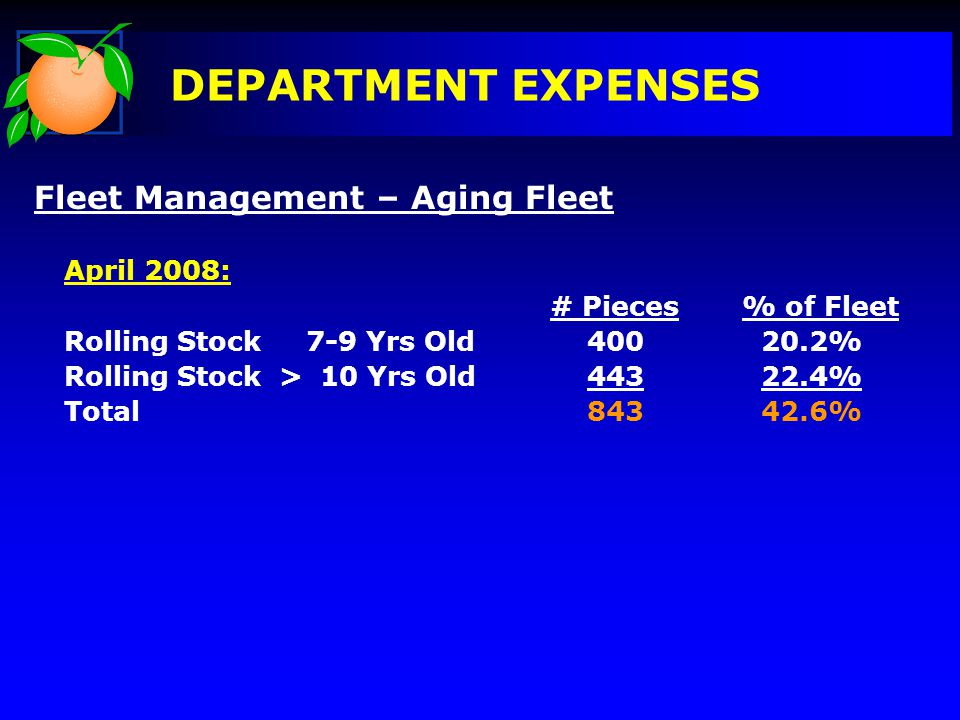 DEPARTMENT EXPENSES Fleet Management – Aging Fleet April 2008: # Pieces% of Fleet Rolling Stock 7-9 Yrs Old 400 20.2% Rolling Stock > 10 Yrs Old 443 22.4% Total 843 42.6%
