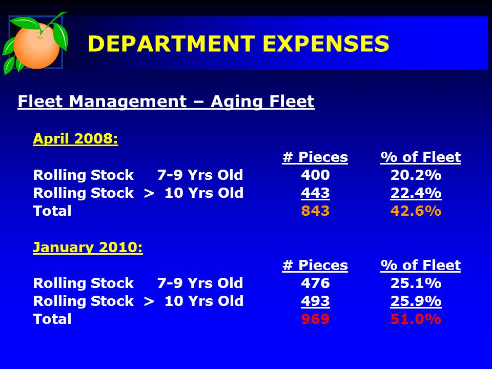DEPARTMENT EXPENSES Fleet Management – Aging Fleet April 2008: # Pieces% of Fleet Rolling Stock 7-9 Yrs Old 400 20.2% Rolling Stock > 10 Yrs Old 443 22.4% Total 843 42.6% January 2010: # Pieces% of Fleet Rolling Stock 7-9 Yrs Old 476 25.1% Rolling Stock > 10 Yrs Old 493 25.9% Total 969 51.0%