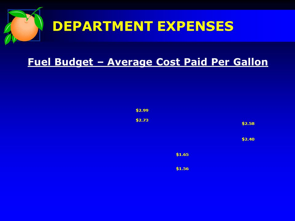 DEPARTMENT EXPENSES Fuel Budget – Average Cost Paid Per Gallon $2.99 $2.73 $1.65 $1.56 $2.58 $2.40