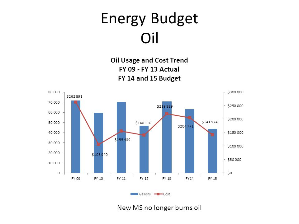 Energy Budget Oil New MS no longer burns oil