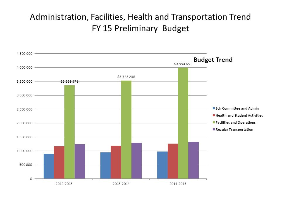 Administration, Facilities, Health and Transportation Trend FY 15 Preliminary Budget