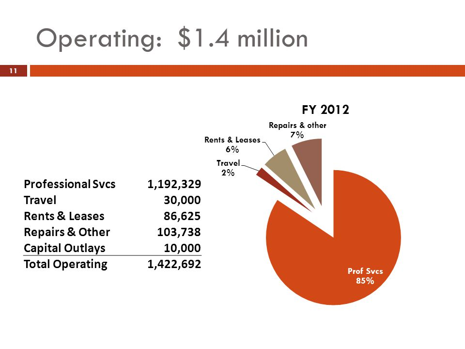 Operating: $1.4 million 11 Professional Svcs 1,192,329 Travel 30,000 Rents & Leases 86,625 Repairs & Other 103,738 Capital Outlays10,000 Total Operati