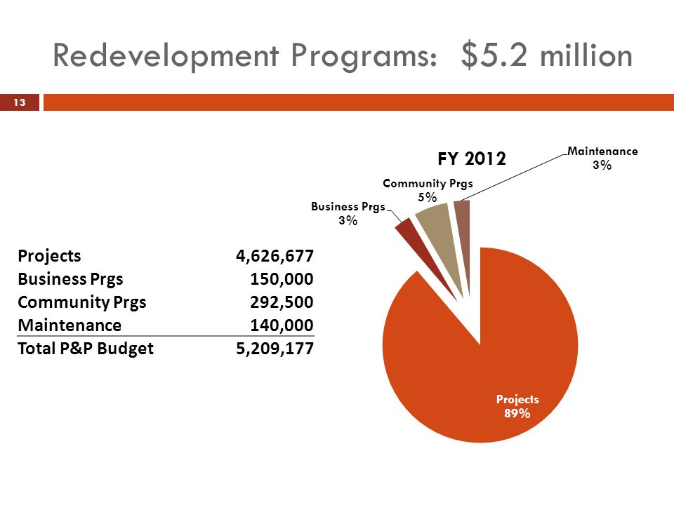 Redevelopment Programs: $5.2 million 13 Projects4,626,677 Business Prgs150,000 Community Prgs292,500 Maintenance140,000 Total P&P Budget5,209,177