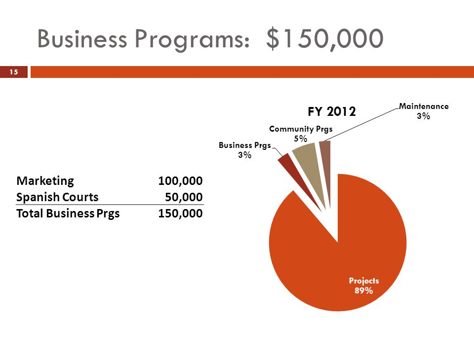 Business Programs: $150,000 15 Marketing100,000 Spanish Courts50,000 Total Business Prgs150,000