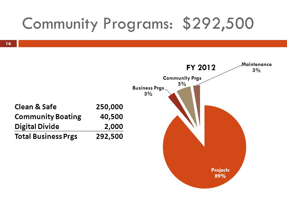 Community Programs: $292,500 16 Clean & Safe250,000 Community Boating40,500 Digital Divide2,000 Total Business Prgs292,500