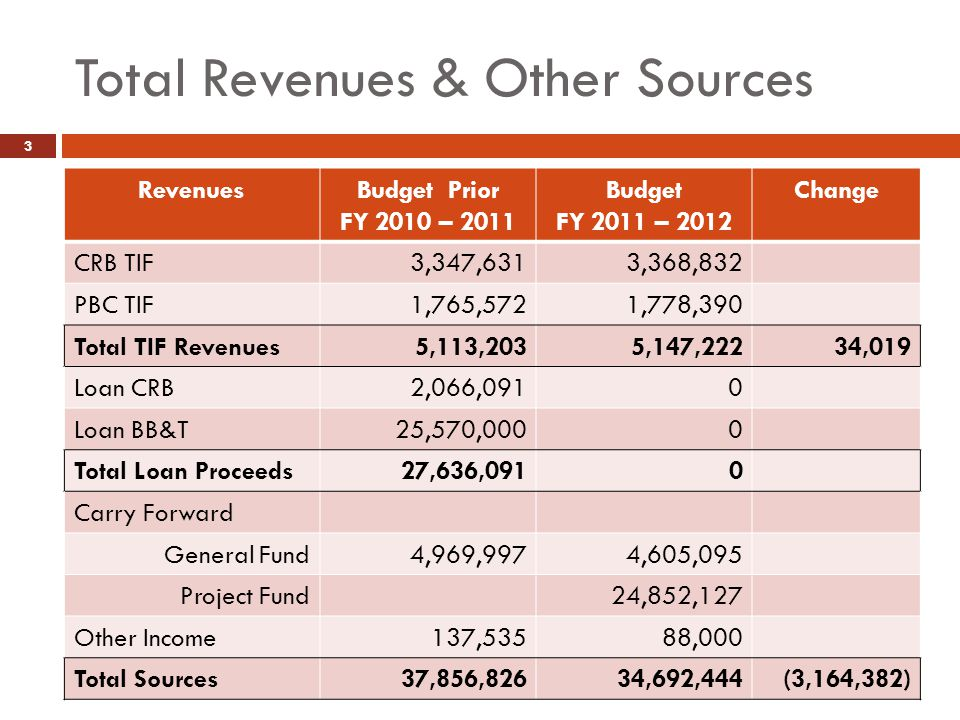 Total Revenues & Other Sources 3 RevenuesBudget Prior FY 2010 – 2011 Budget FY 2011 – 2012 Change CRB TIF3,347,6313,368,832 PBC TIF1,765,5721,778,390 Total TIF Revenues5,113,2035,147,22234,019 Loan CRB2,066,0910 Loan BB&T25,570,0000 Total Loan Proceeds27,636,0910 Carry Forward General Fund4,969,9974,605,095 Project Fund24,852,127 Other Income137,53588,000 Total Sources37,856,82634,692,444(3,164,382)