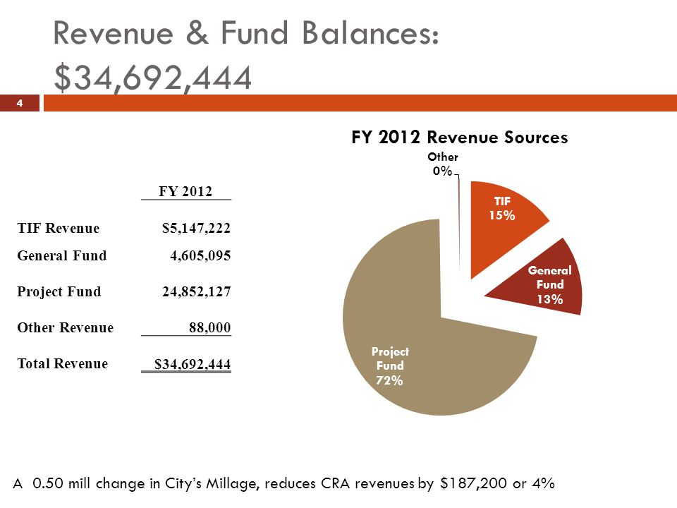 Revenue & Fund Balances: $34,692,444 4 FY 2012 TIF Revenue $5,147,222 General Fund4,605,095 Project Fund 24,852,127 Other Revenue 88,000 Total Revenue $34,692,444 A 0.50 mill change in City's Millage, reduces CRA revenues by $187,200 or 4%