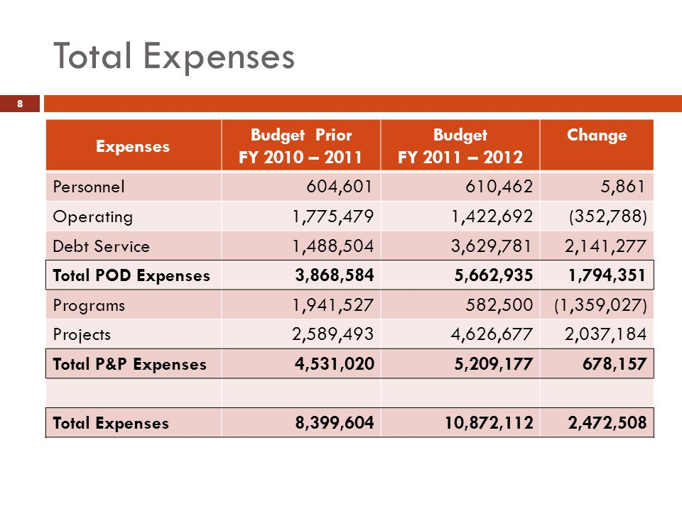 Total Expenses 8 Expenses Budget Prior FY 2010 – 2011 Budget FY 2011 – 2012 Change Personnel604,601610,4625,861 Operating1,775,4791,422,692(352,788) Debt Service1,488,5043,629,7812,141,277 Total POD Expenses3,868,5845,662,9351,794,351 Programs1,941,527582,500(1,359,027) Projects2,589,4934,626,6772,037,184 Total P&P Expenses4,531,0205,209,177678,157 Total Expenses8,399,60410,872,1122,472,508
