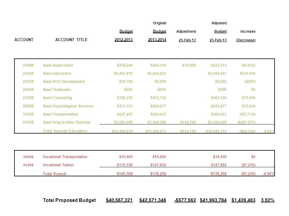 OriginalAdjusted Budget AdjustmentBudgetIncrease ACCOUNTACCOUNT TITLE2012-20132013-2014 25-Feb-13 (Decrease) 2100BSped Supervision$238,244$242,314-$10,000$232,314($5,930) 2300BSped Instruction$5,457,819$5,692,823 $235,004 2350BSped Prof.