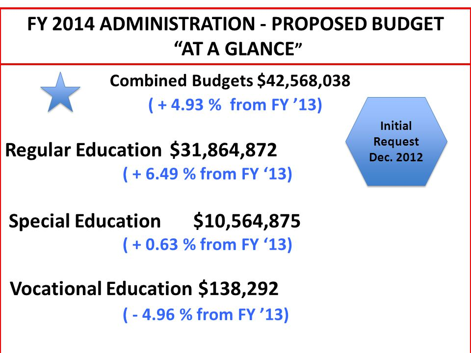 Combined Budgets $42,568,038 ( + 4.93 % from FY '13) Regular Education$31,864,872 ( + 6.49 % from FY '13) Special Education$10,564,875 ( + 0.63 % from FY '13) Vocational Education $138,292 ( - 4.96 % from FY '13) FY 2014 ADMINISTRATION - PROPOSED BUDGET AT A GLANCE Initial Request Dec.