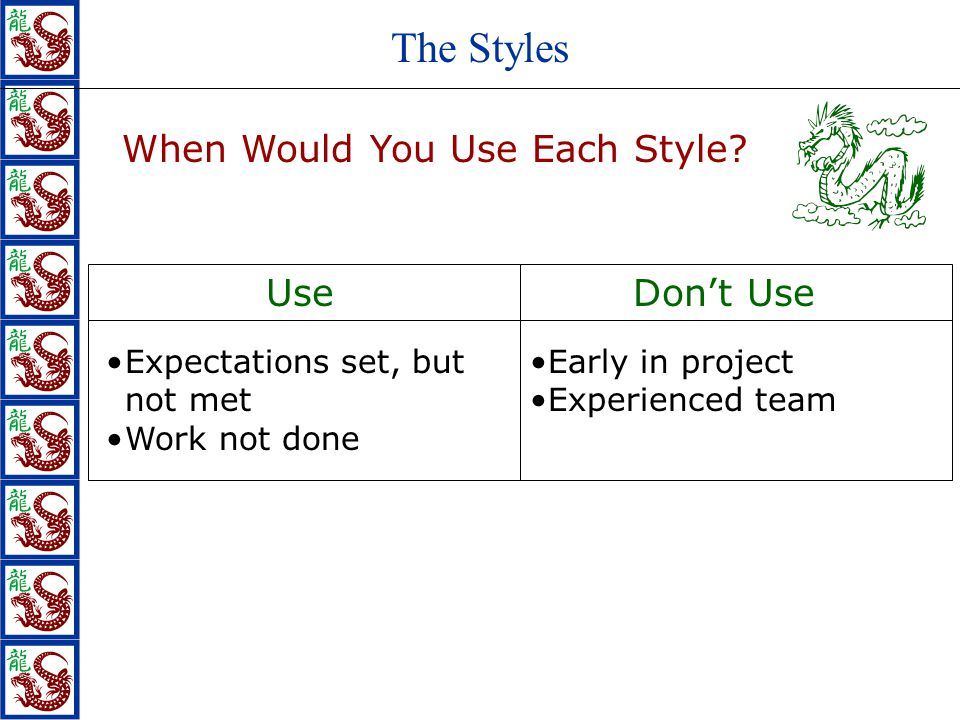 When Would You Use Each Style? Expectations set, but not met Work not done Early in project Experienced team The Styles UseDon't Use