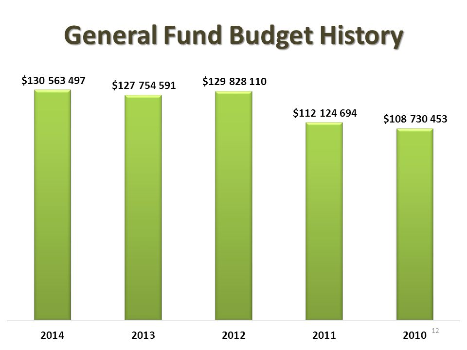 General Fund Budget History 12