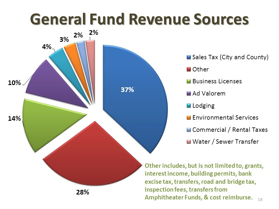 General Fund Revenue Sources 14