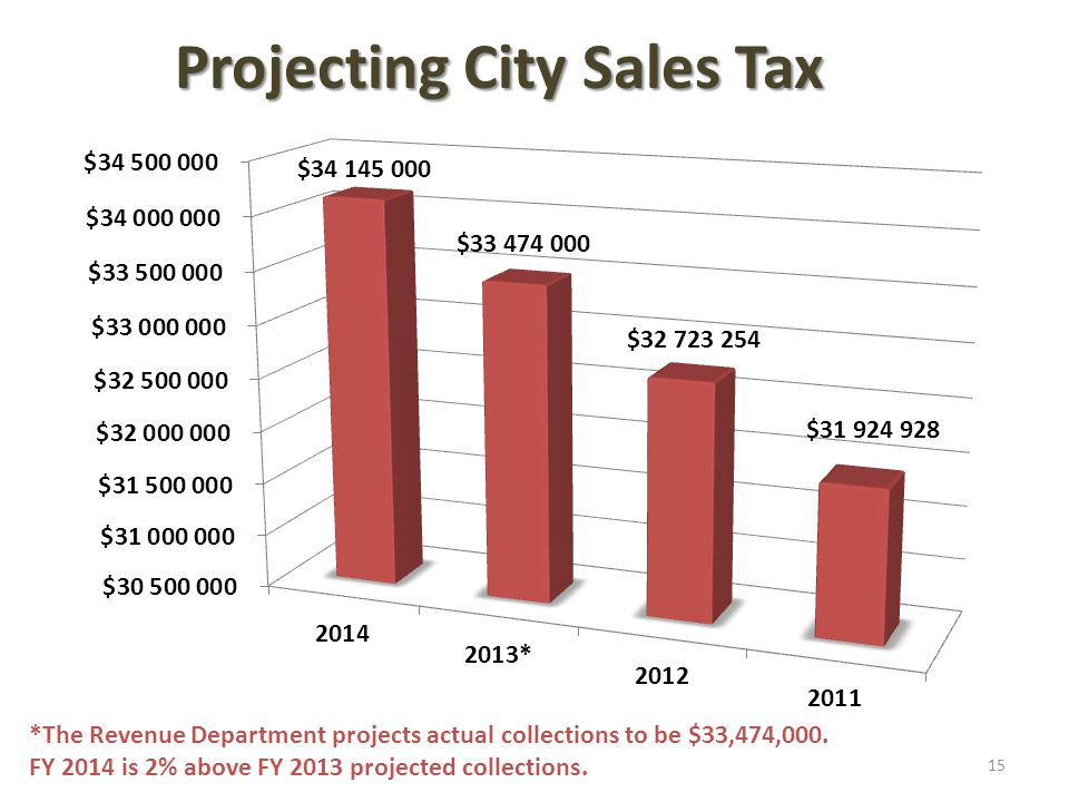 Projecting City Sales Tax *The Revenue Department projects actual collections to be $33,474,000. FY 2014 is 2% above FY 2013 projected collections. 15