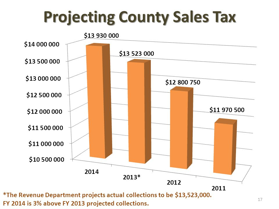 Projecting County Sales Tax *The Revenue Department projects actual collections to be $13,523,000.