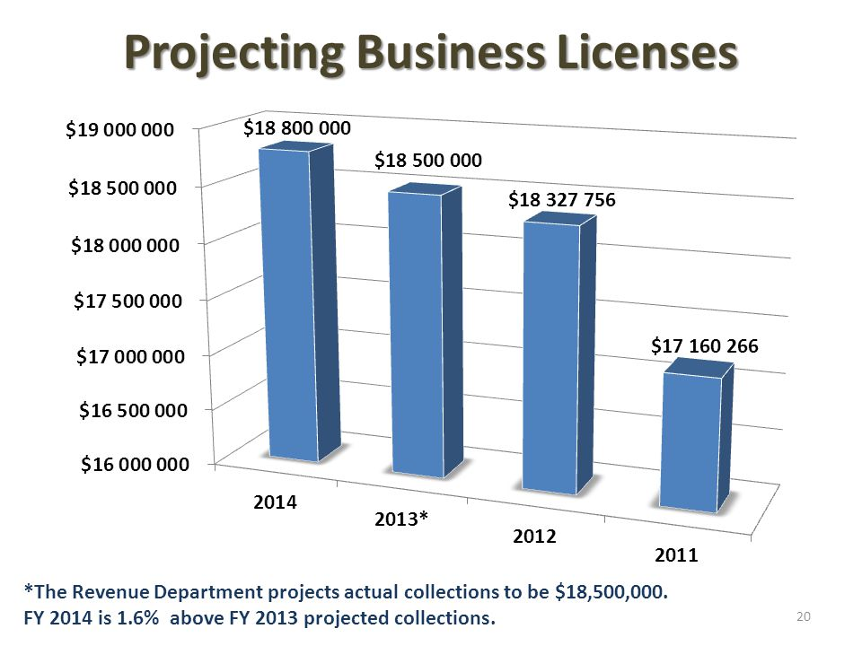 Projecting Business Licenses *The Revenue Department projects actual collections to be $18,500,000.