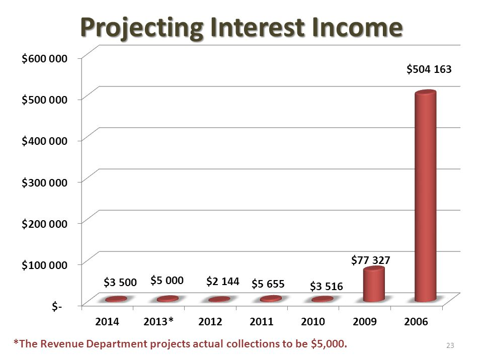 Projecting Interest Income *The Revenue Department projects actual collections to be $5,000. 23