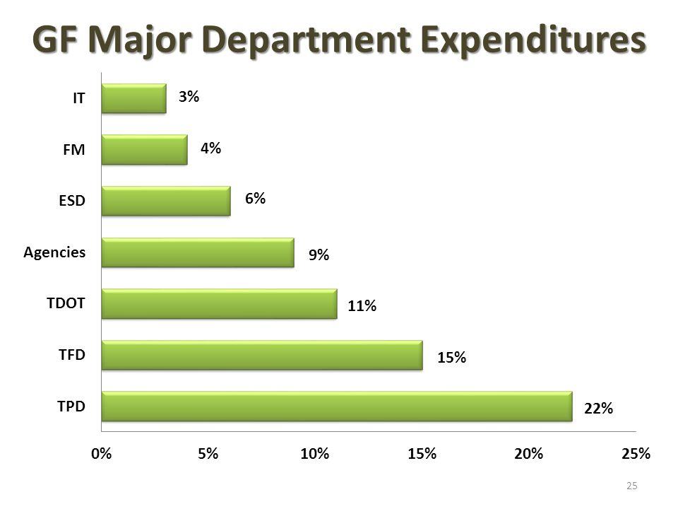 GF Major Department Expenditures 25