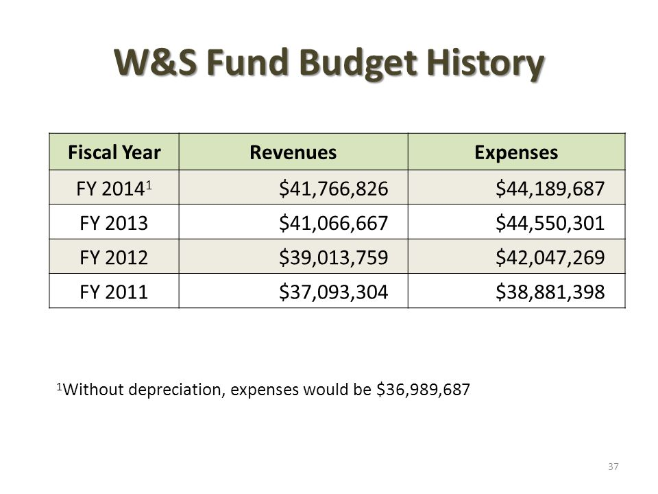 W&S Fund Budget History Fiscal YearRevenuesExpenses FY 2014 1 $41,766,826$44,189,687 FY 2013$41,066,667$44,550,301 FY 2012$39,013,759$42,047,269 FY 2011$37,093,304$38,881,398 1 Without depreciation, expenses would be $36,989,687 37