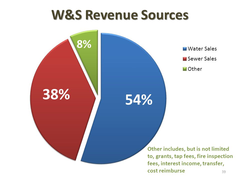 W&S Revenue Sources 39