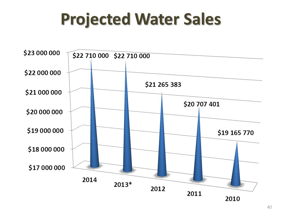 Projected Water Sales 40