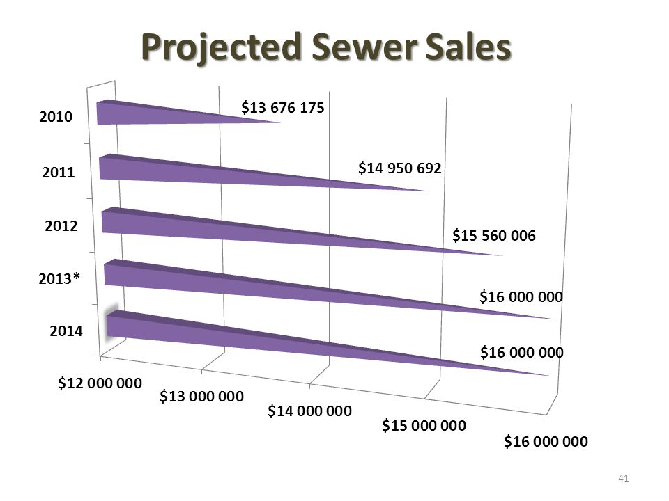 Projected Sewer Sales 41