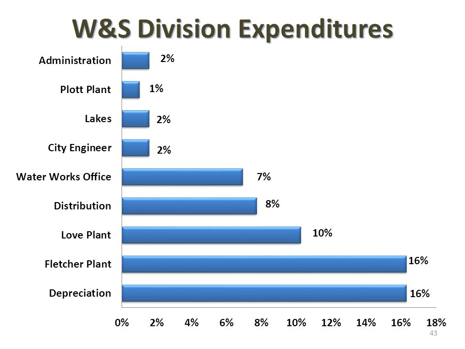 W&S Division Expenditures 43