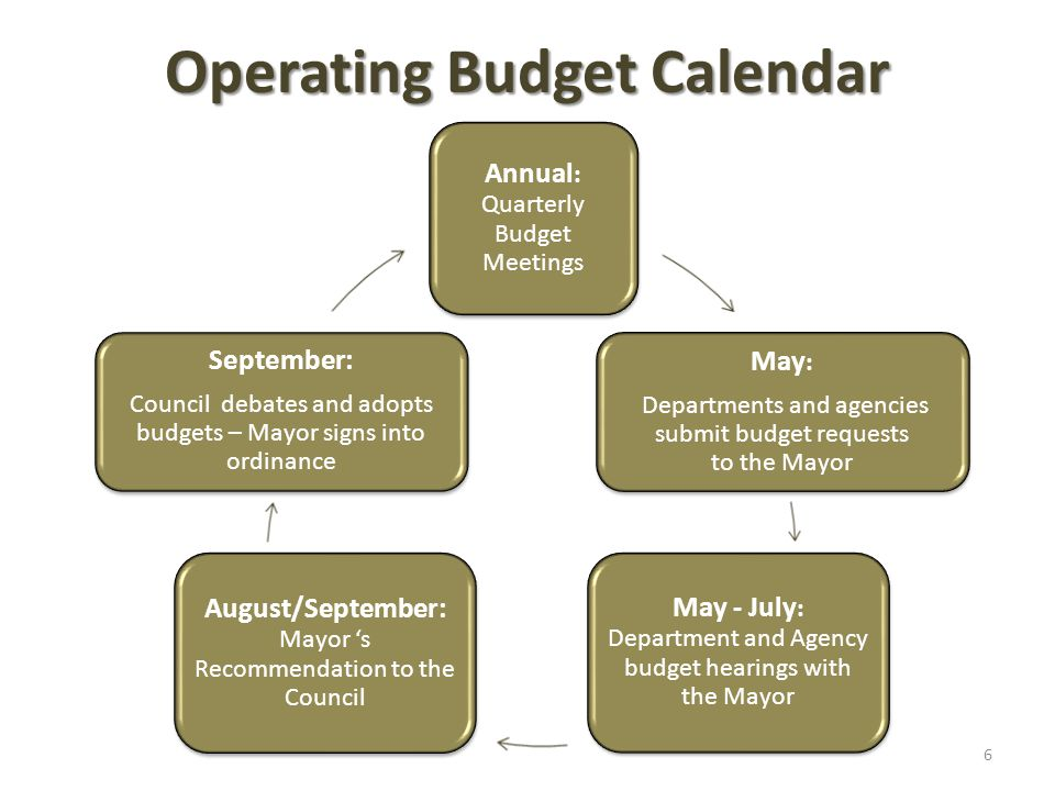 Operating Budget Calendar Annual : Quarterly Budget Meetings May : Departments and agencies submit budget requests to the Mayor May - July : Department and Agency budget hearings with the Mayor August/September: Mayor 's Recommendation to the Council September: Council debates and adopts budgets – Mayor signs into ordinance 6