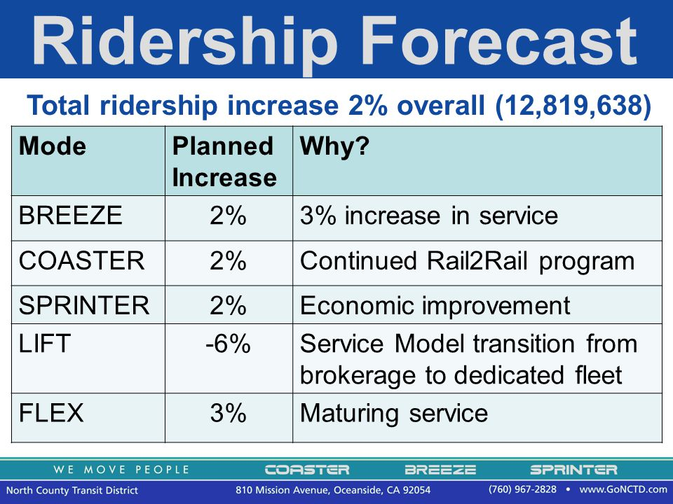 15 Ridership Forecast Total ridership increase 2% overall (12,819,638) ModePlanned Increase Why.