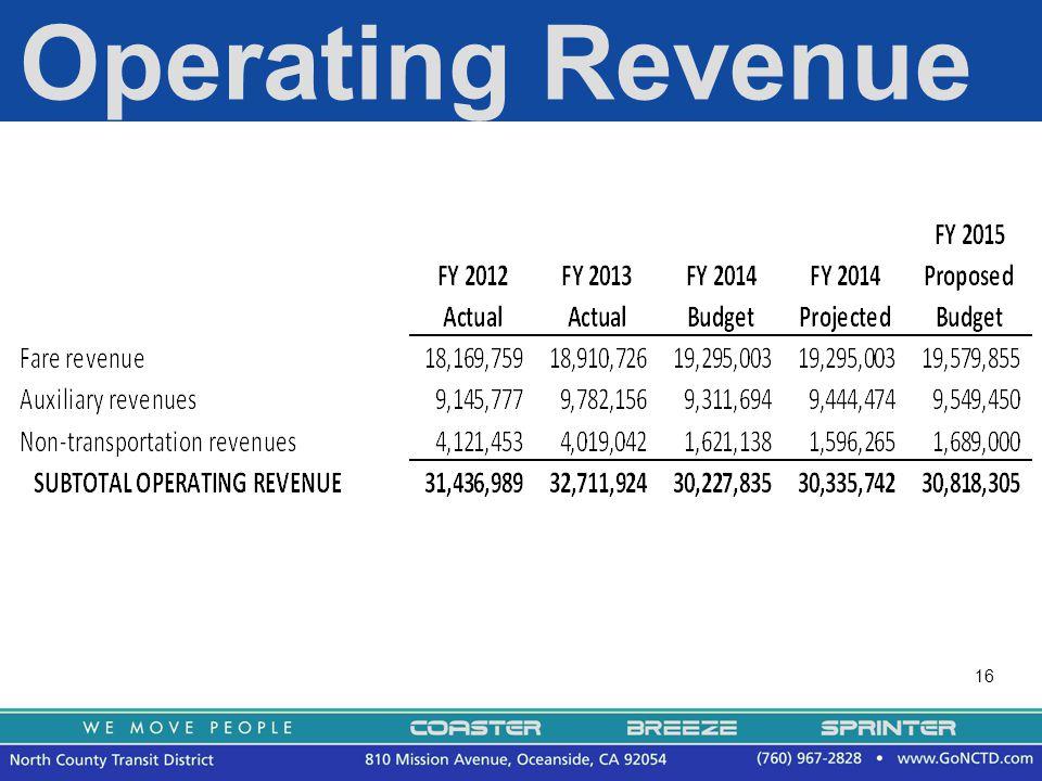 16 Operating Revenue