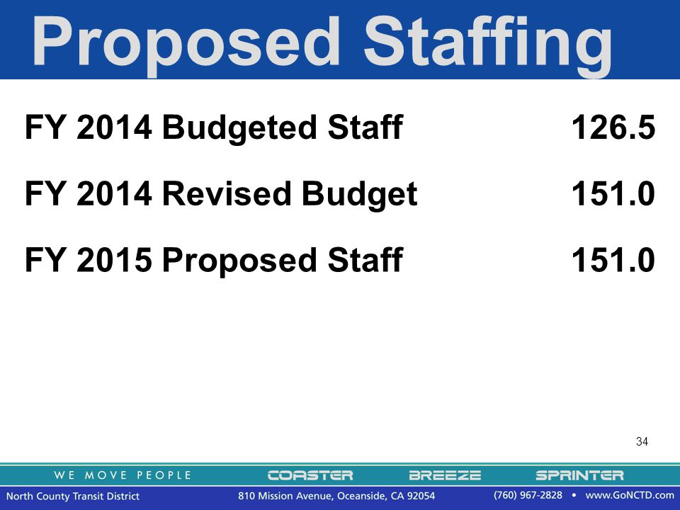 34 Proposed Staffing FY 2014 Budgeted Staff126.5 FY 2014 Revised Budget151.0 FY 2015 Proposed Staff151.0