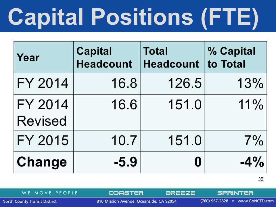 35 Capital Positions (FTE) Year Capital Headcount Total Headcount % Capital to Total FY 201416.8126.513% FY 2014 Revised 16.6151.011% FY 201510.7151.07% Change-5.90-4%