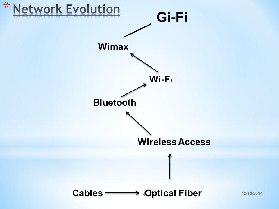 10/10/2014 4 CablesOptical Fiber Wireless Access Bluetooth Wi-F i Wimax Gi-Fi
